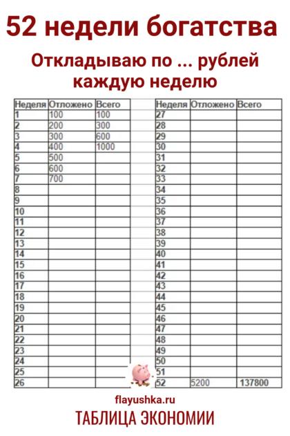 Таблица 52 недели богатства